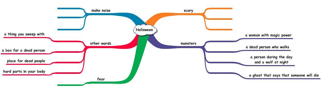 Halloween mind map
