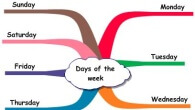 Days of the week infographic