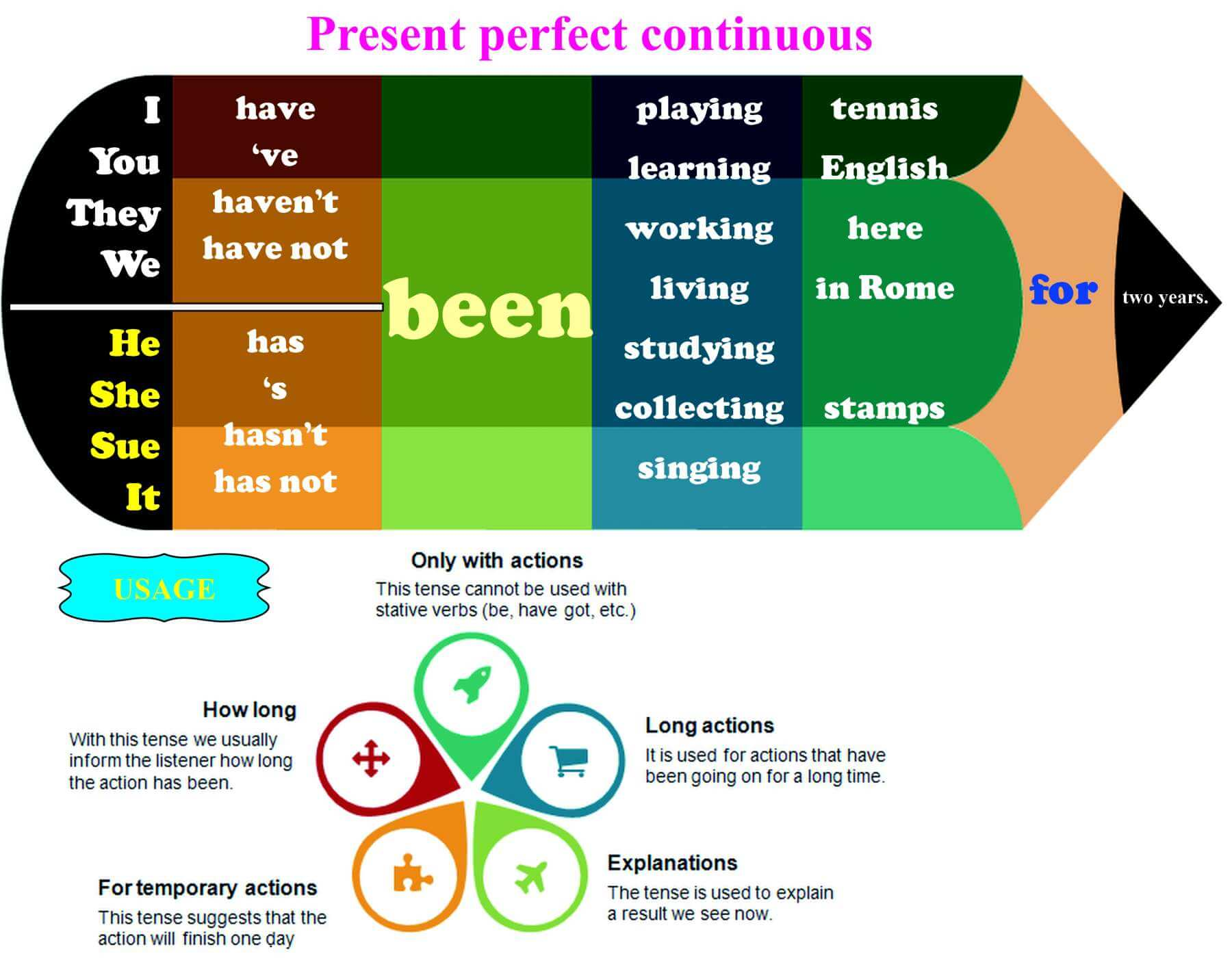 Present Perfect Continuous – ISE II Trinity Grammar Function