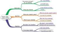 Common mistakes in the present simple tense