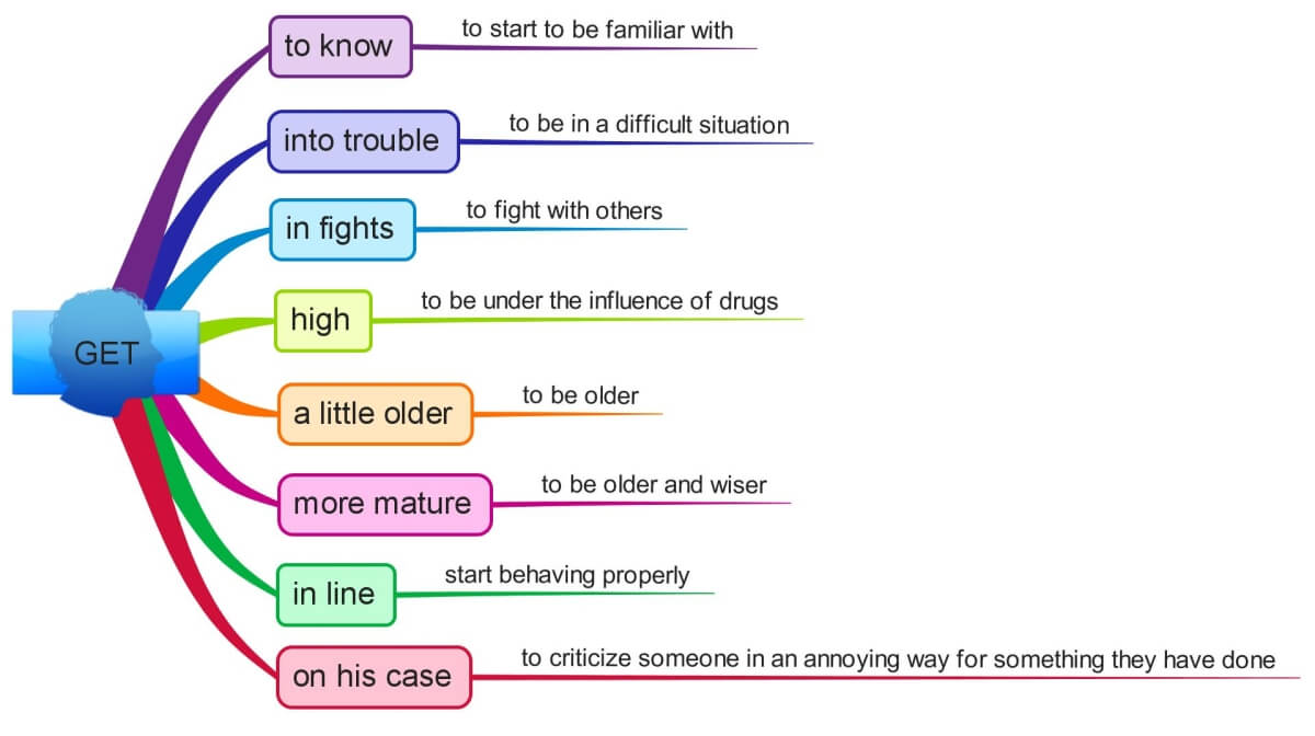 Phrases with GET mind map