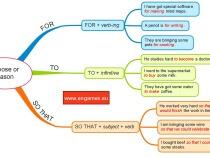 Expressing purpose or reason in English
