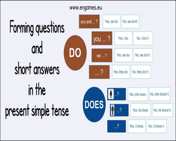 Forming questions and answers in the present simple tense cover