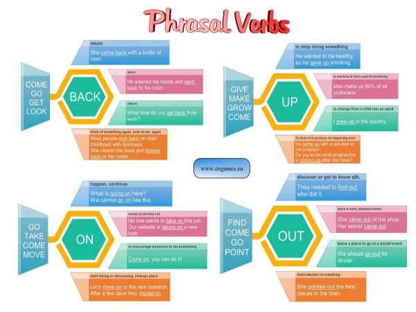 Phrasal verbs I cover