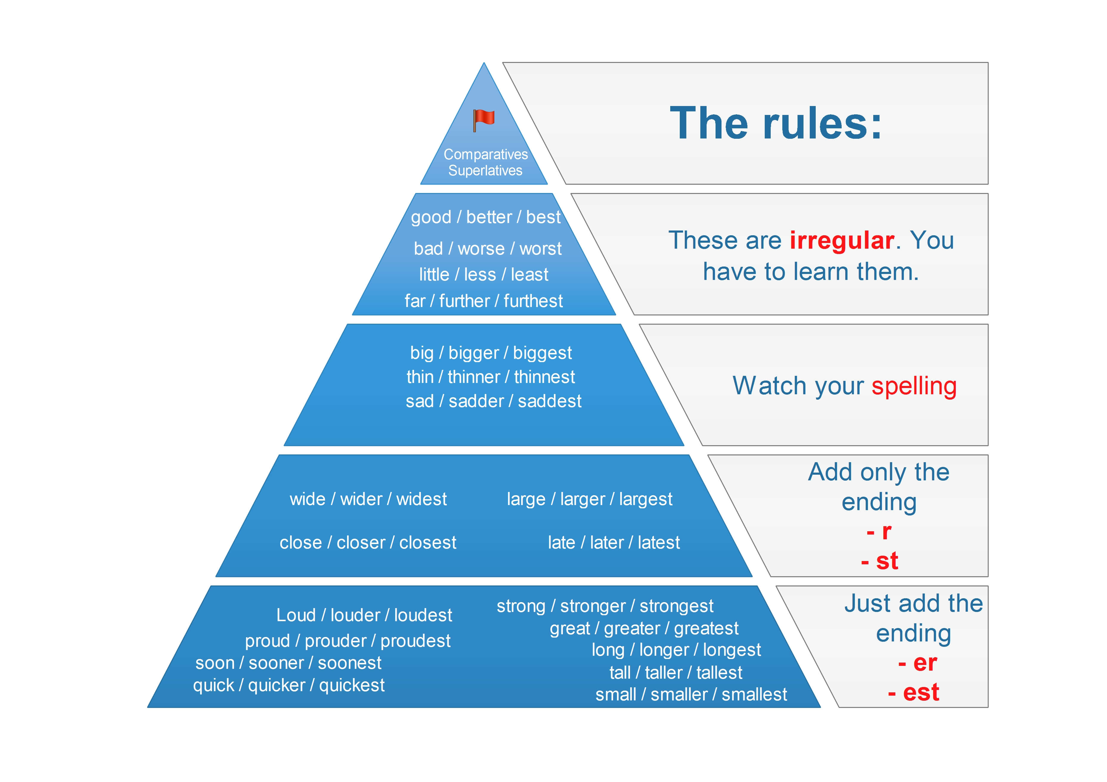 short-adjectives-rules for comparative and superlative
