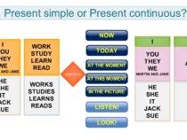 present-tenses-keywords-web infographic