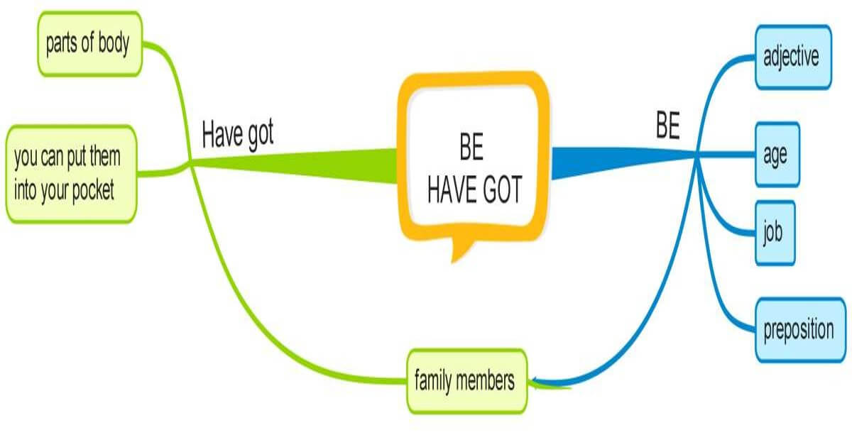 Be and have got infographic for Facebook