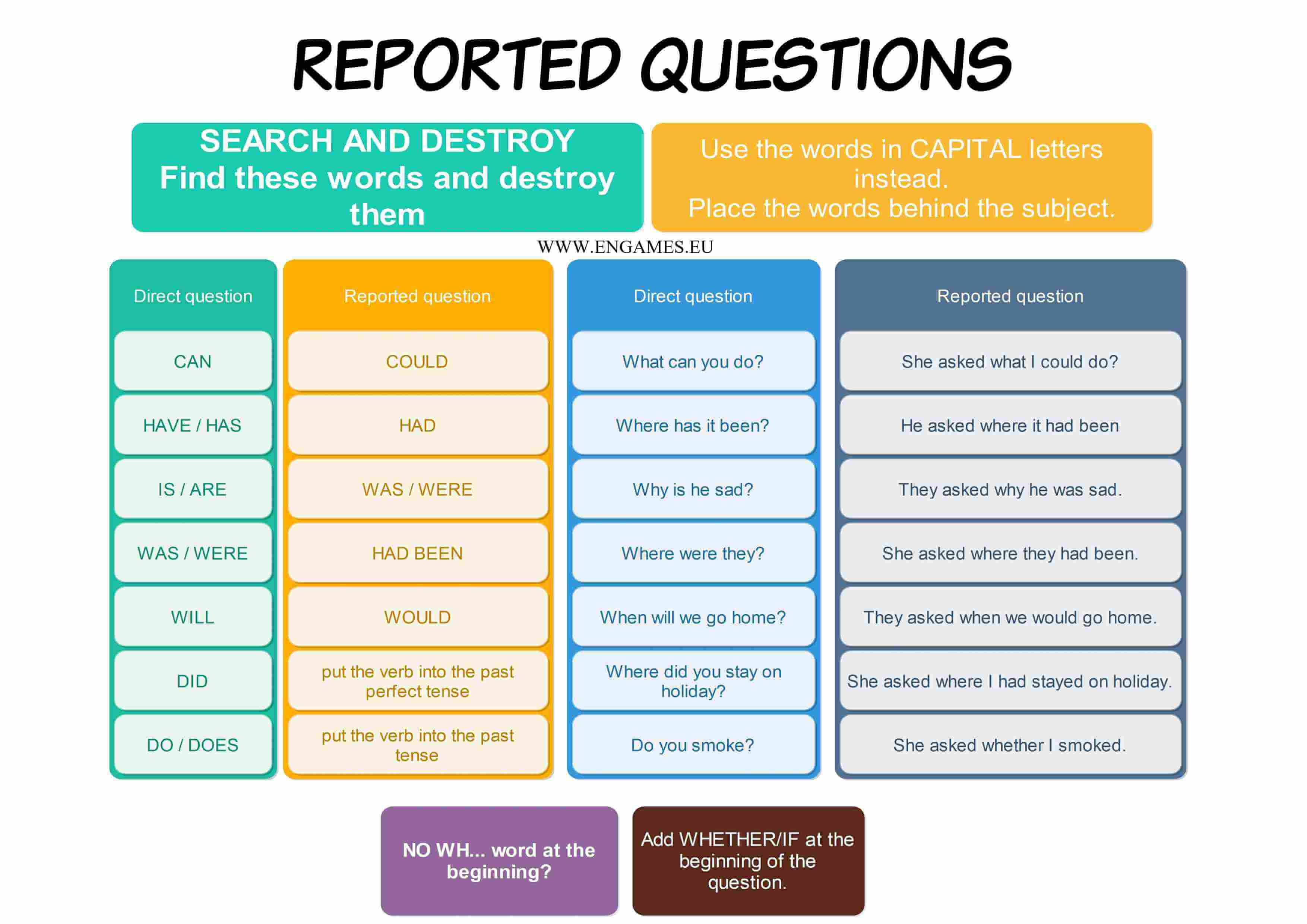 reported questions infographic