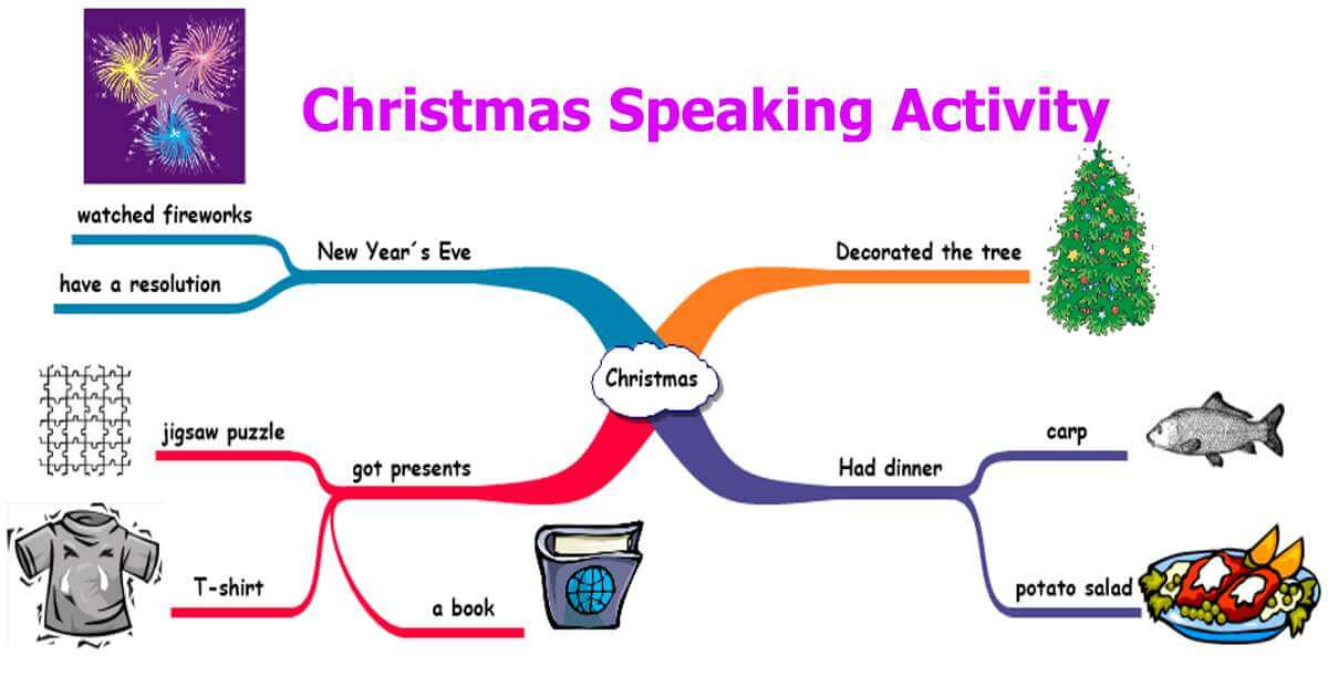 Christmas speaking activity mind map