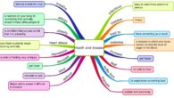 Health and disease vocabulary mind map