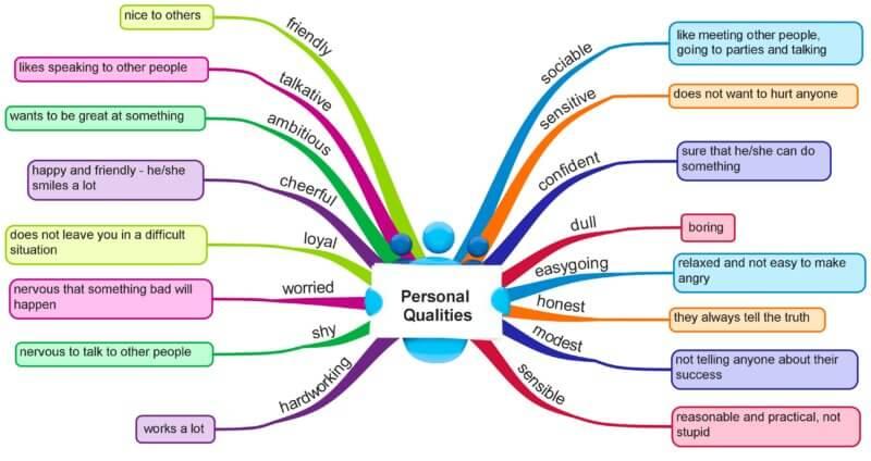 Personal qualities vocabulary mind map by engames.eu