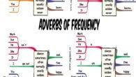 Adverbes De Frequence En Anglais Archives Games To Learn English Games To Learn English