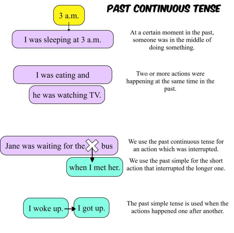 Past continuous usage infographic