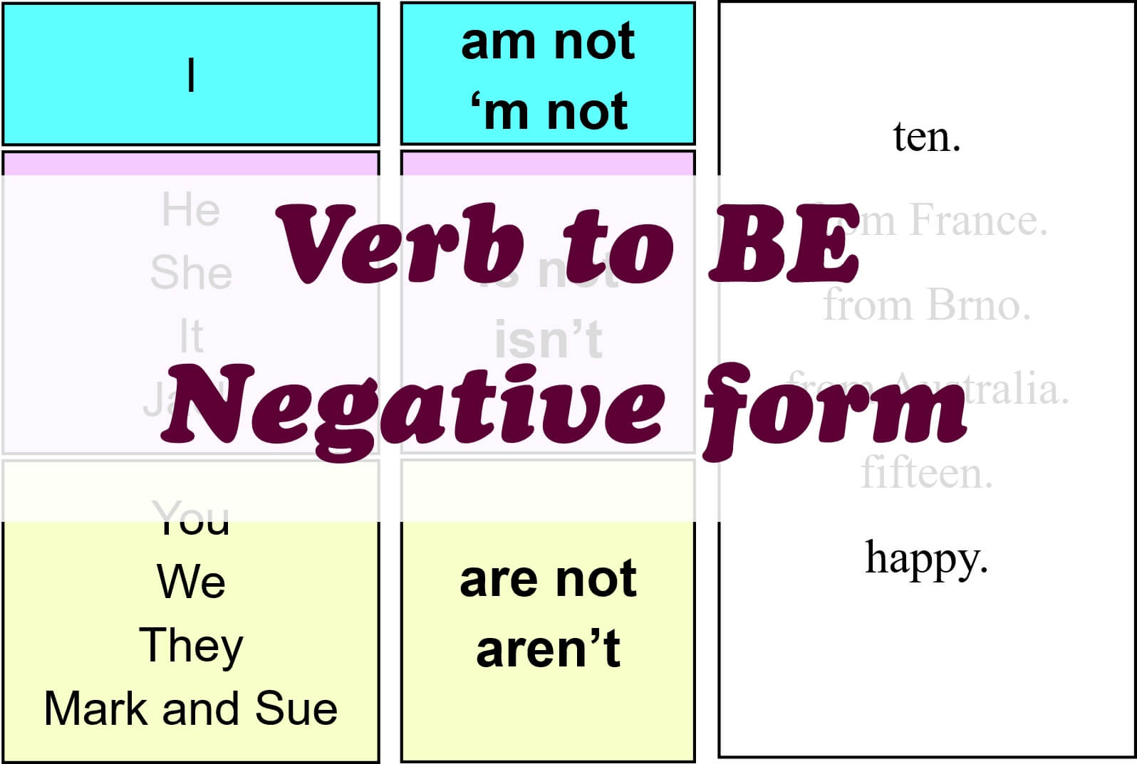verb to be negative form